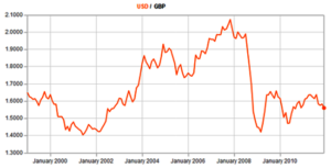 us/gb chart from 200 to 2010