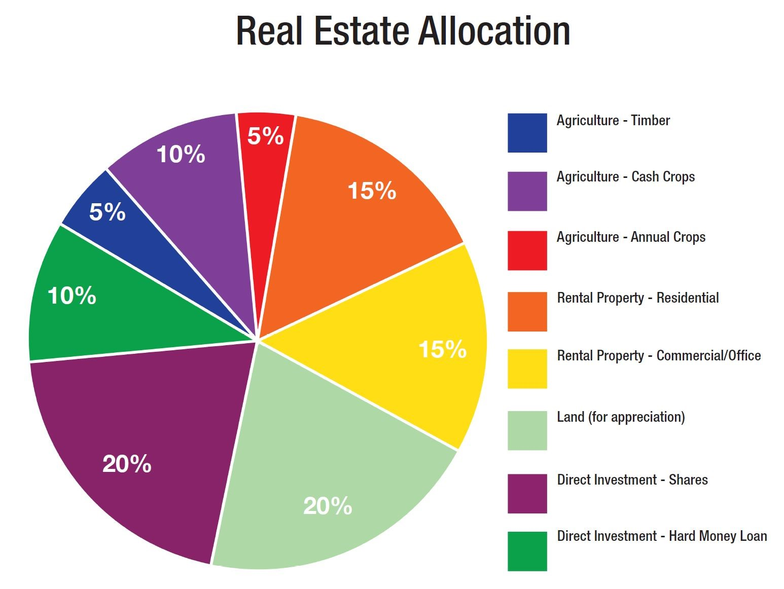 Real Estate Allocation