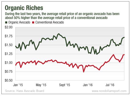 Price of organic avocado chart