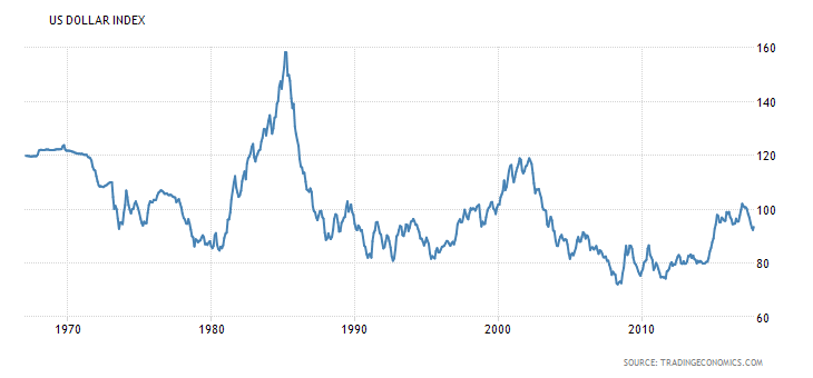 U.S. Dollar Index chart showing trends over the last 50 years.