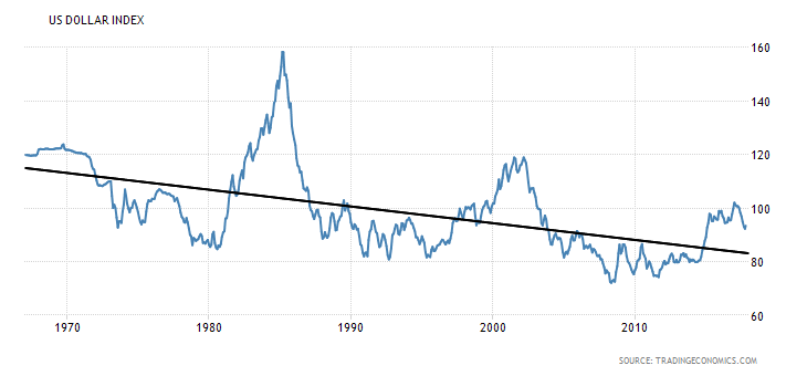 U.S. Dollar Index chart showing trends over the last 50 years with a downward trendline.