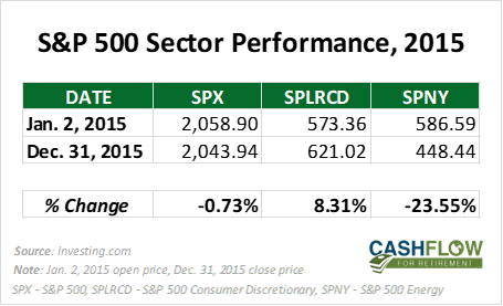sector performance 2015