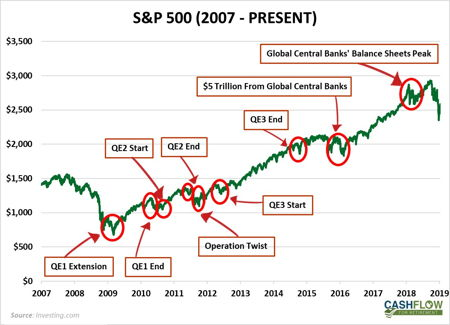 sp500 central bank interventions 2007 present
