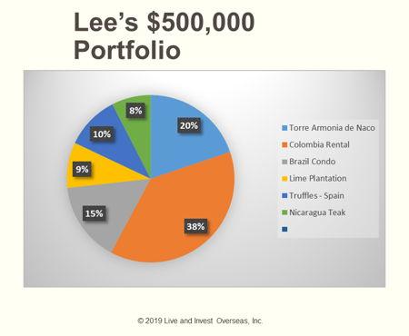 Lee Harrison portfolio pie chart